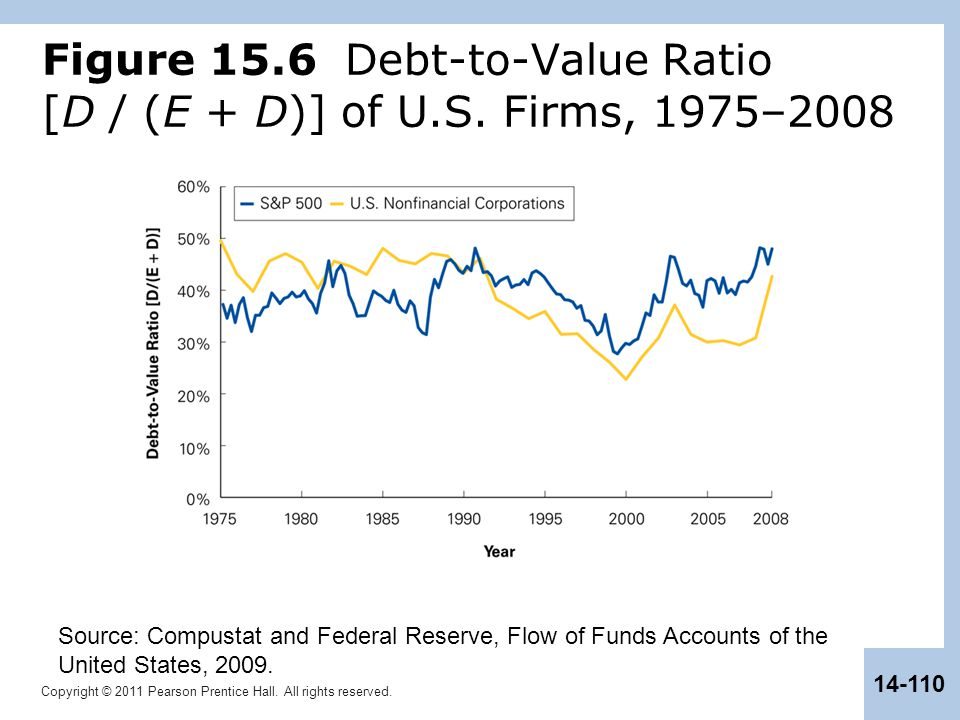 Figure 15.6 Debt-to-Value Ratio [D / (E + D)] of U.S. Firms, 1975–2008